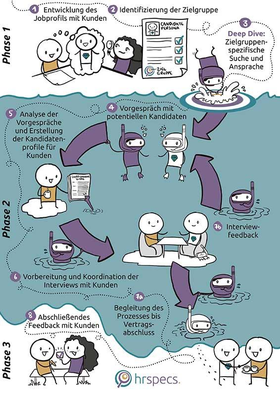 Grafik, welche Active Sourcing erklärt